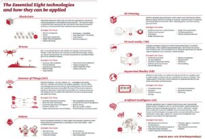Infographic 8 Technologies impacting digital transformation