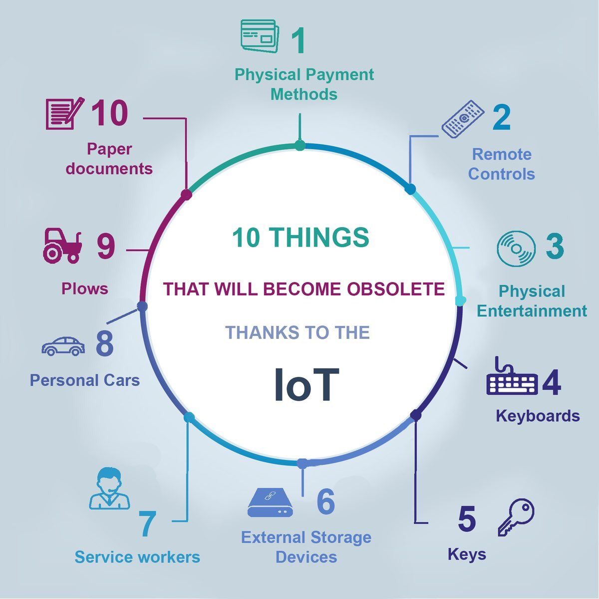 10 things that will become obsolete thanks to IoT