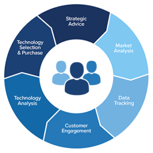 IDC Products and Services: Solving Business Challenges on the 3rd Platform