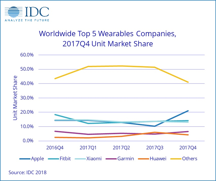 top wearable companies