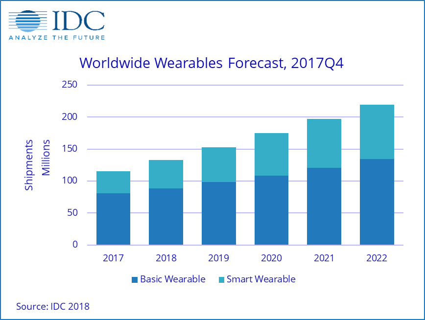 worldwide wearable forecast 2017Q4