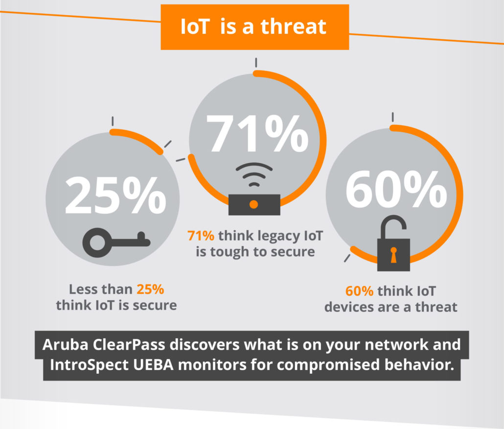 iot is a threat